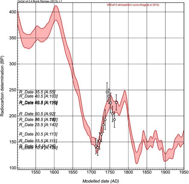 radiocarbon dating calibration